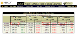 Gold Negative Lease Rate
